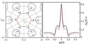 Modelo de un metal bidimensional con superconductividad no convencional (izquierda) y resultado de una medida no-perturbativa hecha por una punta. Luca Chirolli. ICMM-CSIC