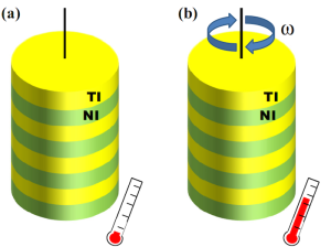 Un cilindro hecho con un semimetal de Weyl puede girar espontáneamente cuando se cambia su temperatura. El efecto responsable es el efecto magnético axial: un cambio de temperatura en los estados de superficie del semimetal de Weyl genera un momento angular en dichos estados. La conservación total de momento angular hace que la muestra se ponga a girar espontáneamente. Alberto Cortijo. ICMM-CSIC.