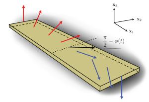 Imagen esquemática de pared de dominio magnético. Lejos de la pared (linea punteada) la magnetización apunta perpendicularmente a la superficie, y cambia de forma continua a medida que nos acercamos a la pared de dominio. Por medios puramente eléctricos actuando sobre los estados de superficie, podemos mover esta pared de dominio. Alberto Cortijo. ICMM-CSIC.