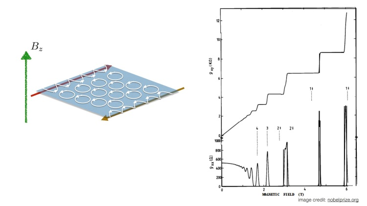 Figura 1. Izquierda: recreación esquemática del efecto Hall. Los electrones en el centro, confinados a una superficie se mueven alrededor del campo magnético sin contribuir a la conducción. Los electrones más próximos al extremo de la muestra son forzados a conducir a lo largo del borde sin disipación. Derecha: Datos originales del efecto Hall cuántico tal y como fue medido por K. von Klitzing. Los platós en la resistividad están cuantizados en unidades de la unidad de resistencia h/e2.