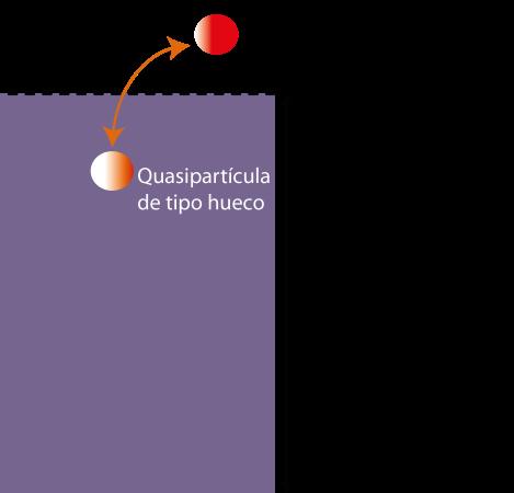 Figura 1. Esquema energético de las excitaciones de cuasipartícula en un metal. El estado fundamental a temperatura cero está formado por un conjunto denso de estados electrónicos ocupados (el mar de Fermi, en color morado) hasta el nivel de Fermi, EF (definido aquí, por comodidad, como el cero de energía). Las excitaciones de tipo electrón promueven una cuasipartícula a energías positivas dejando tras de sí un hueco a energías negativas. La diferencia fundamental entre el mar de Fermi y el de Dirac, entendidos como vacío de la teoría, es que en éste último la energía y la carga son infinitas, mientras que en un metal la energía está acotada por el ancho de banda (doble flecha) y la carga siempre está compensada por la carga iónica. Una formulación más moderna, en lenguaje de teoría cuántica de campos, elimina esos problemas de infinitos en la ecuación de Dirac.