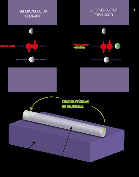 Figura 2. A y B: Esquema energético de un superconductor. El estado fundamental está formado por un condensado de pares de Cooper. En ciertos casos, las excitaciones de quasipartícula de Bogoliubov ocurren a energías finitas por debajo del gap superconductor (Δ). Por cada excitación de carácter eminentemente electrónico a energía positiva E existe una excitación equivalente a energía negativa –E de carácter hueco. Estas excitaciones de Bogoliubov tienen, por tanto, simetría electrón-hueco (partícula-antipartícula). A) Superconductor ordinario. B) En un superconductor topológico existen excitaciones de Bogoliubov, a energía cero, de tipo Majorana. C) Un nanohilo semiconductor en proximidad con un superconductor ordinario presenta una fase topológica con cuasipartículas de Majorana muy localizadas en sus extremos. Inyectando corriente eléctrica a través de uno de los extremos del nanohilo, podemos detectar la presencia de estos modos localizados.