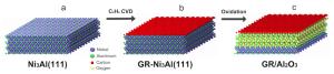 Nuevo método de fabricación de dispositivos de grafeno: La superficie (111) de la aleación Ni3Al (a) actua como catalizador, descomponiendo C2H4 para generar una monocapa de grafeno, ilustrada en rojo en (b). La oxidación posterior da lugar a la formación de una capa de Al2O3 entre catalizador y grafeno (c). Nature Communications, 5, 5062 (2014). Eduardo Hernández, ICMM-CSIC.