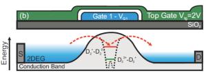 Diagrama del transistor molecular de silicio. La corriente de electrones (flechas rojas) viaja a través de los niveles energéticos de la molécula  (línea roja y verde). Fernando González-Zalba. Hitachi Cambridge Laboratory.