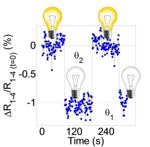 Interruptor eléctrico con memoria anti/ferromagnética. Nature Communications 5, 4671 (2014). Ignasi Fina. ICMAB-CSIC.