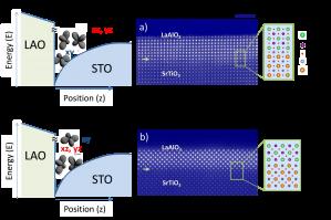 (Izquierda) Estructura de bandas de pozos cuánticos de LaAlO3/SrTiO3 orientados a lo largo de las orientaciones (001) y (110). La diferente simetría impone una reorganización de la estructura de bandas. (Derecha) Imágenes de microscopía electrónica de transmisión mostrando la estructura atómica de ambas intercaras. Gervasi Herranz. ICMAB-CSIC.