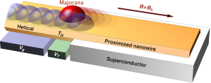 Geometría de dispositivo capaz de generar un estado ligado de Majorana, en rojo, localizado en la frontera entre un superconductor convencional y un metal helical, en presencia de acoplo spin-órbita y Zeeman. Pablo San José. ICMM-CSIC.