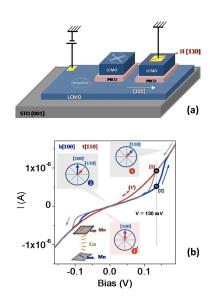(a) Ilustración de las uniones túnel magnéticas fabricadas con tricapas La0.7Ca0.3MnO3 (LCMO)/PrBa2Cu3O7 (PBCO)/ La0.7Ca0.3MnO3 (LCMO) crecidas sobre sustratos de SrTiO3 (STO), y el esquema de las medidas eléctricas utilizado en [1]. (b) Curvas corriente-voltaje (I-V) (barridos en sentido creciente y decreciente) para el estado de alta resistencia ( línea azul) y el estado de baja resistencia ´ (línea roja) a 95 K y sin campo magnético aplicado. La curva que comienza en el estado presenta histéresis, pudiéndose obtener, mediante el control exclusivamente del campo eléctrico aplicado, los estados de alta y baja resistencia en un determinado rango de voltaje. Los esquemas indican la orientación de la imanación de los electrodos inferior (azul) y superior (rojo) en cada caso. GFMC-UCM