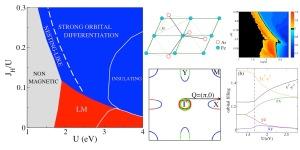 De izquierda a derecha y de arriba a abajo: Diagrama de fases magnético en función de las interacciones Hubbard (U) y acoplamiento Hund (JH); estructura de los planos de Fe; orden orbital (llenado del orbital yz menos el llenado del orbital zx); superficie de Fermi típica con el detalle del contenido orbital; llenado por orbital en función de U.  ICMM-CSIC.