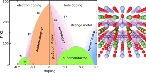 Phase diagram and crystalline structure of cuprate superconductors.