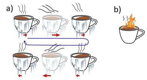 Taza de Café (analogía con vórtice). a) Cuando se mueve la taza (el vórtice), en este caso de forma periódica, las partículas más calientes -en forma de vapor- (o los electrones en el vórtice) se quedan atrás, reduciéndose la temperatura promedio del conjunto. b) Si la taza (el vórtice) no se mueve, las partículas más calientes (los electrones en el caso del vórtice) se encuentran en un equilibrio dinámico con otras más frías. La temperatura promedio es mayor. Antonio Lara y Farkhad Aliev, UAM.