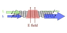 Schematic depiction of a graphene nanoribbon acting as a spin polarizer due to the Rashba effect induced by an external electric field. Reference: Symmetries of quantum transport with Rashba spin-orbit: graphene nanoelectronics, Leonor Chico, A. Latgé, L. Brey, Phys. Chem. Chem Phys. 17, 16469 (2015).