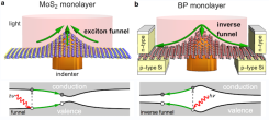Certain two-dimensional crystals, such as molybdenum disulphide (MoS2) and black phosphorus (BP) monolayers, have a bandgap that strongly depends on strains. In MoS2 it has been proposed to exploit this effect to funnel excitons (bound particle-hole pairs) using inhomogeneous strains, as those produced by a localized indenter. In BP the funnel effect is anisotropic and stronger than in MoS2, and crucially is of opposite sign. Such anisotropic inverse funnelling could be used e.g. to greatly enhance the performance of funnel solar cells.