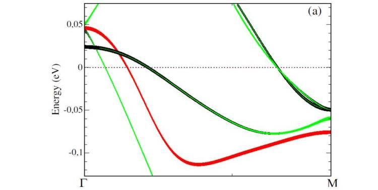 Estructura de bandas cerca del nivel Fermi en presencia de orden ferro-orbital local, utilizando estructura de bandas y parámetros de interacción del FeSe. Leni Bascones. ICMM-CSIC