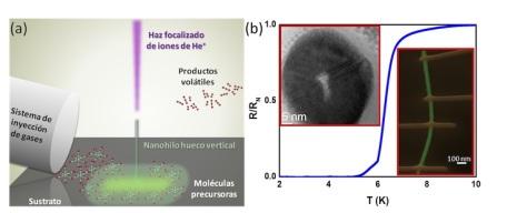 (a) Dibujo del método de fabricación de nanohilos huecos fuera del plano, denominado crecimiento inducido mediante un haz focalizado de iones de He+ (He+ FIBID, en inglés). (b) Gráfica de la resistencia eléctrica normalizada en función de la temperatura. El recuadro de la izquierda es una imagen de microscopía electrónica de transmisión de la sección transversal de un nanohilo, en la cual se puede apreciar el hueco de 5-6 nm en el centro del mismo. El recuadro de la derecha es una imagen coloreada de microscopía electrónica de barrido de un nanohilo hueco (en verde) colocado sobre una superficie y contactado mediante cuatro nanohilos (en naranja) para el estudio de sus propiedades superconductoras mediante estudios de magnetotransporte.