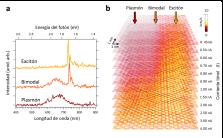 Figura (a) Espectros ópticos de los mecanismos de luminiscencia de excitón (arriba), bimodal (medio) y de plasmón (abajo). Los datos se registraron en condiciones optimizadas para cada caso y se volvieron a escalar para hacerlos comparables (U = -3,0 V e I = 100 pA). (b) Mapas de fotones (13.7 nm × 9.3 nm, U = -3 V) de una terraza de C60 en Au(111) que contiene una región con luminiscencia excitónica y una región con luminiscencia plasmónica, entre medias se obtiene luminiscencia bimodal. Los mapas de corriente constante han sido apilados como capas en una presentación tridimensional semitransparente. Las corrientes correspondientes se indican para cada capa en el lado derecho de la imagen. Para corrientes superiores a 1.5 nA, las intensidades plasmónica y excitónica se vuelven comparables. Todos los mapas de fotones comparten la misma escala de colores que va de 0 a 10 kcts / s.